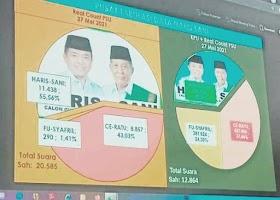 HARIS-SANI Menang 2.581 suara dari CE-RATU, Berdasarkan C1 Dari 88 TPS-PSU