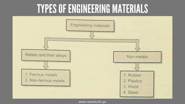 Types of Engineering Materials