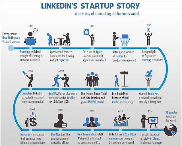 ما هو موقع لينكد إن LinkedIn
