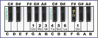 gambar solmisasi g pada piano