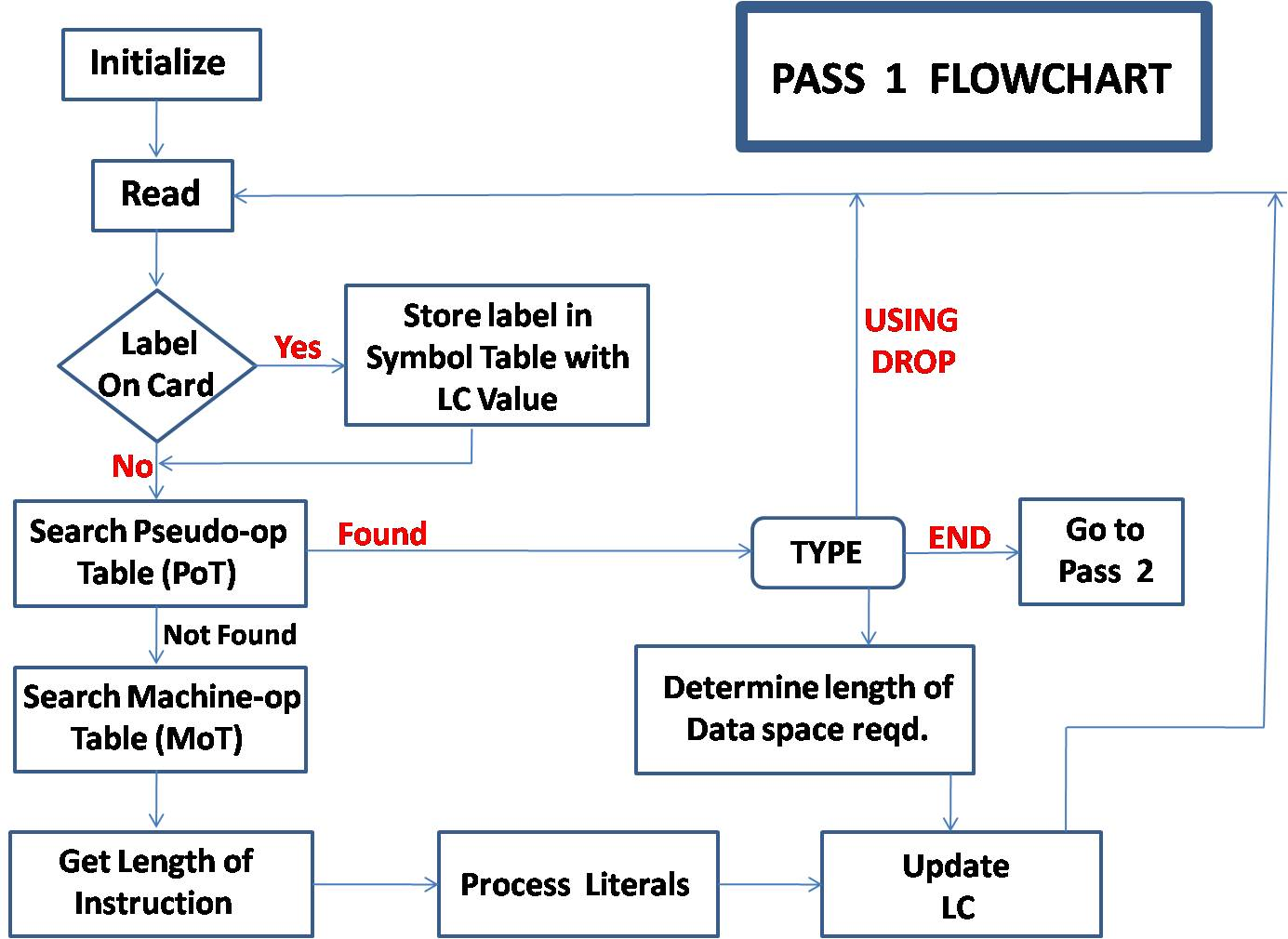 Code assembler software free download also algorithm and flowchart of pass selection test mending rh economyalikeream