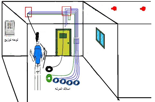 التركيبات الكهربائية بالمباني السكنية (سحب الأسلاك)