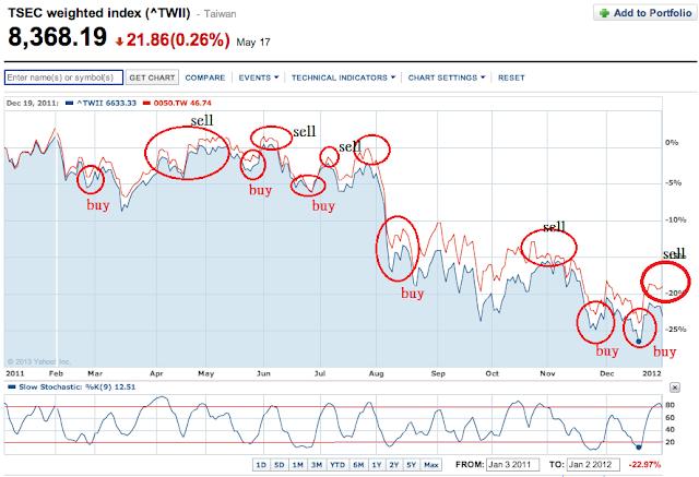 股息 現金流 被動收入 理財的心路歷程: 2011 年 0050.tw . k 值買賣策略--空頭也可以有正報酬
