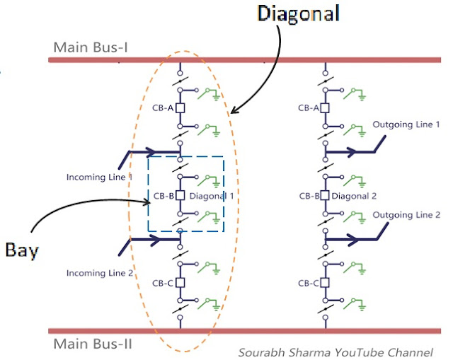 Bay and diagonal in a substation arrangement