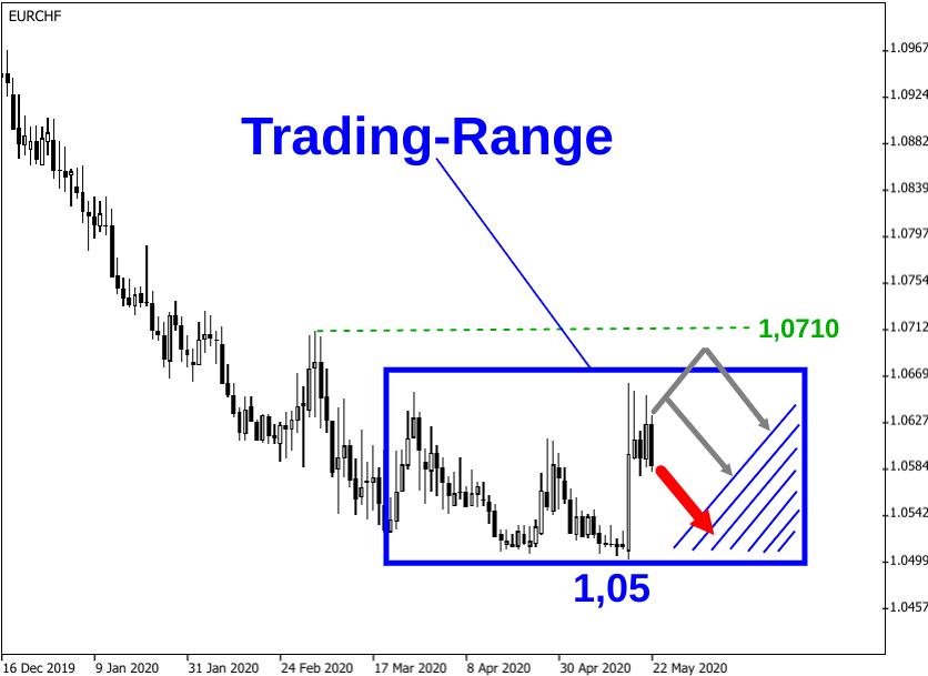 Kerzenchart EUR/CHF-Kurs mit eingezeichneter Trading-Range und Prognose-Pfeilen