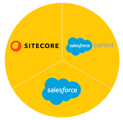 Sitecore connect for pardot
