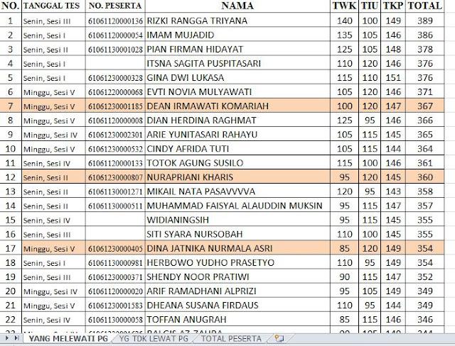 Nah, Sobat. Berikut nama-nama peserta yang mengikuti Tes SKD CAT CPNS Pemerintah Kab. Purwakarta. Hayo, nama kamu berada di urutan berapa?
