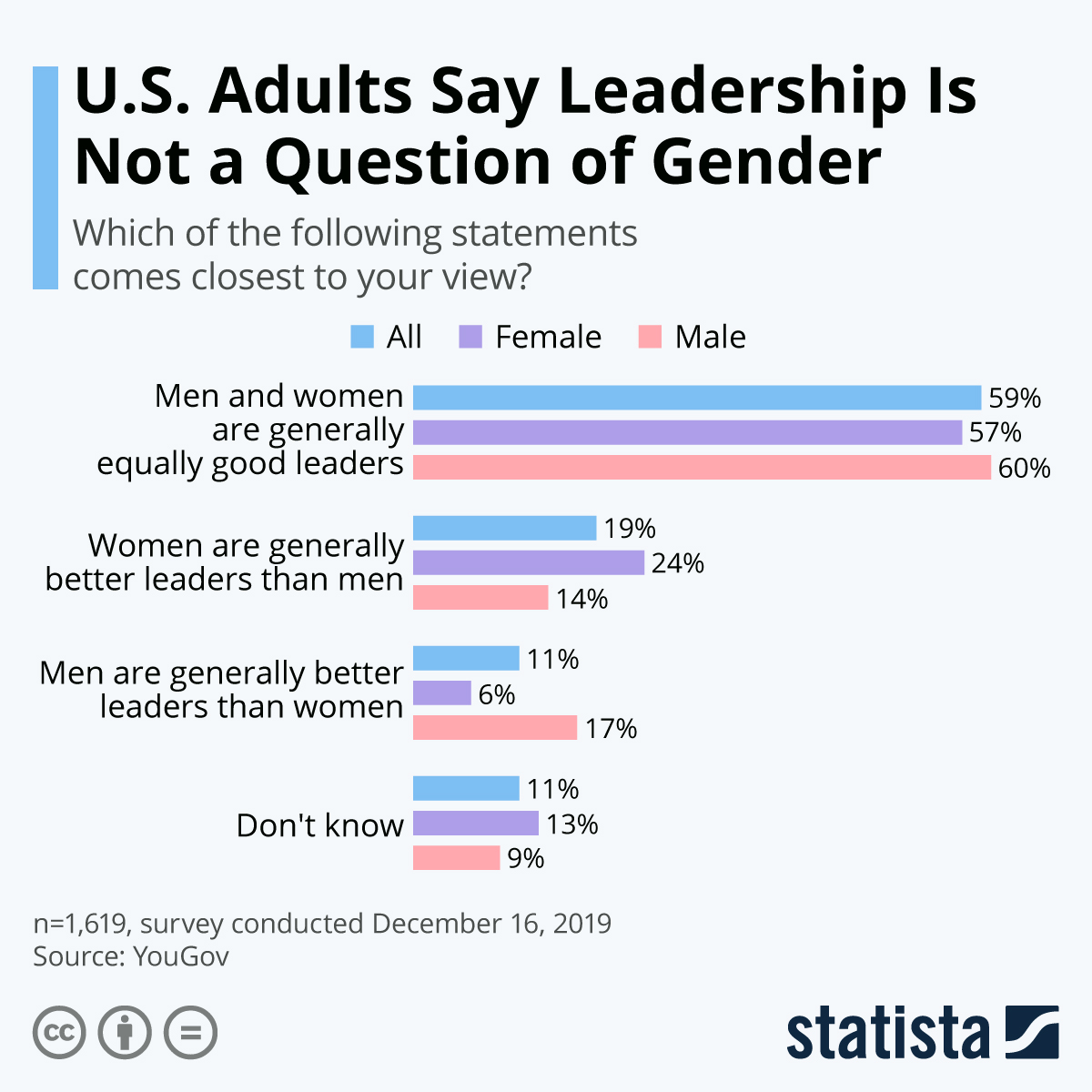 Do women make better leaders than men?