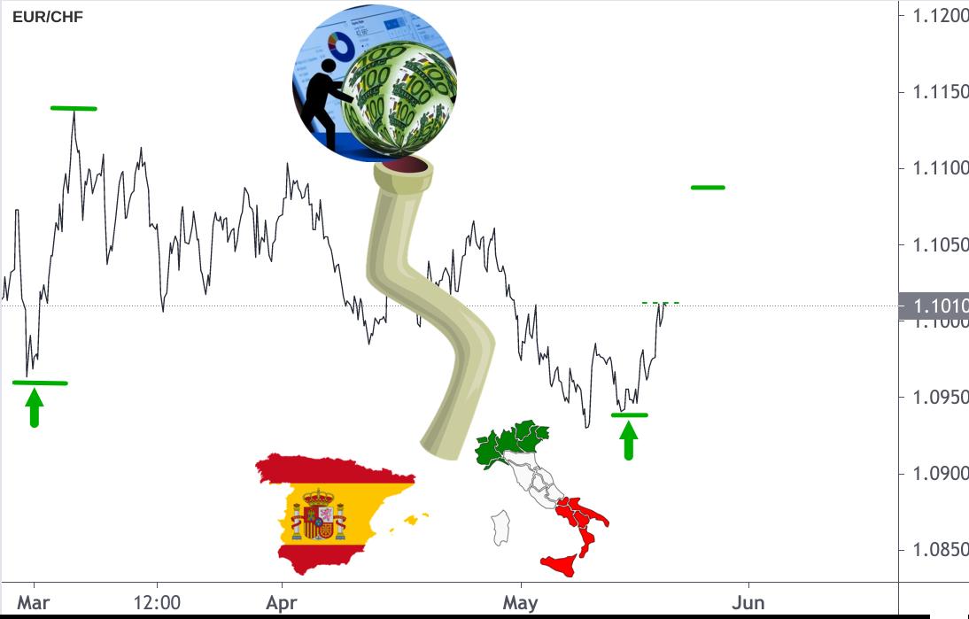EUR/CHF-Kurs Entwicklung illustriert mit EZB Euro Pipeline