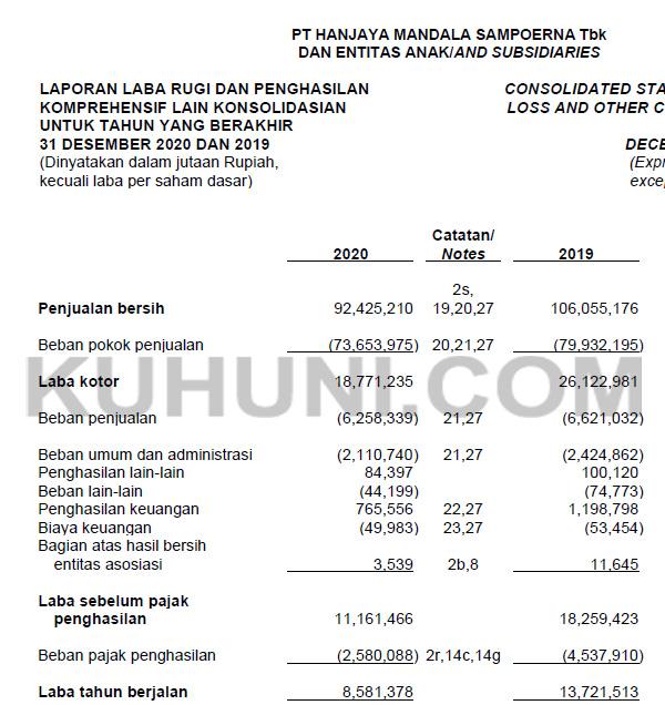 Laporan Keuangan HMSP 2020