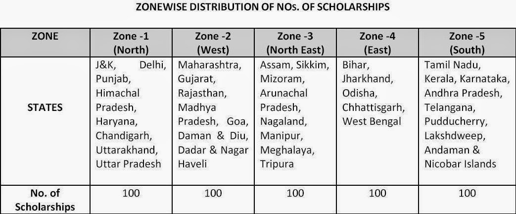 Zone wise distribution of number of scholarships