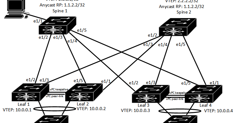 ghostwire me: (Why You Should Be Cautious When) Messing with VxLAN