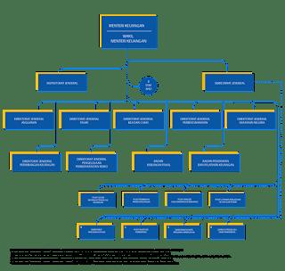 struktur organisasi kementrian keuangan