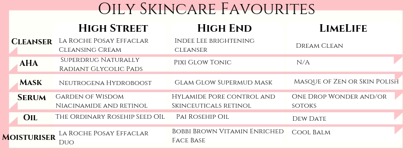 Favourite_oily_skin_products