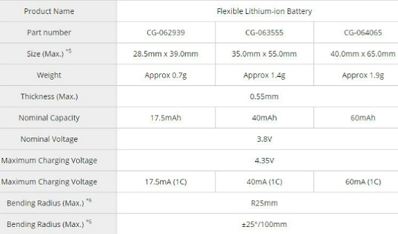 Panasonic flexible lithium-ion batteries specs