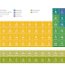 An Interactive Periodic Table