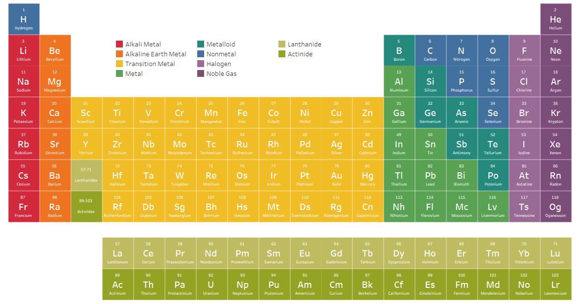 An Interactive Periodic Table Ken Flerlage Analytics Architecture