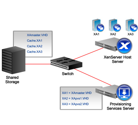 Technology and Architecture: Citrix -Provisioning Services
