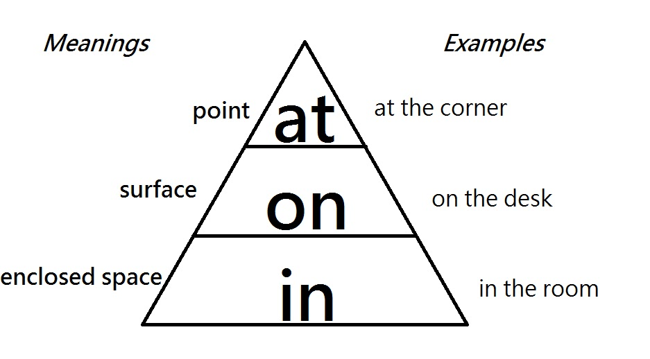 Online Resources for ESL Students: Prepositions