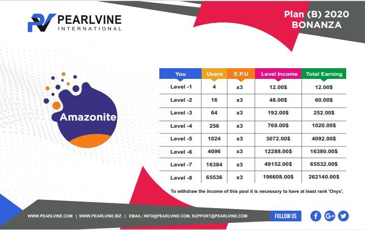Amazonite Auto Pool Income