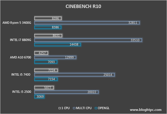 CINEBENCH R10 AMD RYZEN 5 3400G