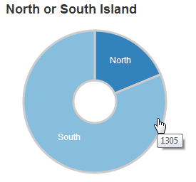 D3 js Tips and Tricks: Add a Pie Chart in dc js