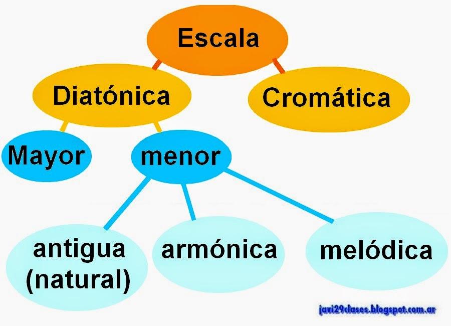 diatonica, cromatica, mayor, menor, antigua, natural, armonica melodica