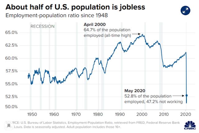 Seemorerocks: 47% of THE AMERICAN POPULATION IS JOBLESS ...