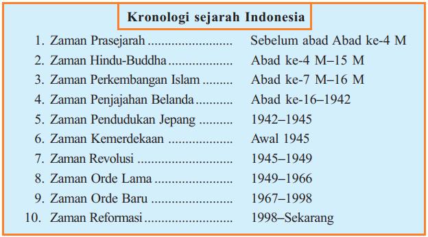 Pengertian dan Contoh Kronologi Sejarah
