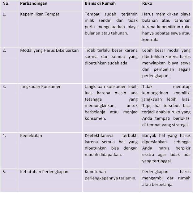 10+ Contoh Bisnis Rumahan Prospektif di Tengah Pandemi