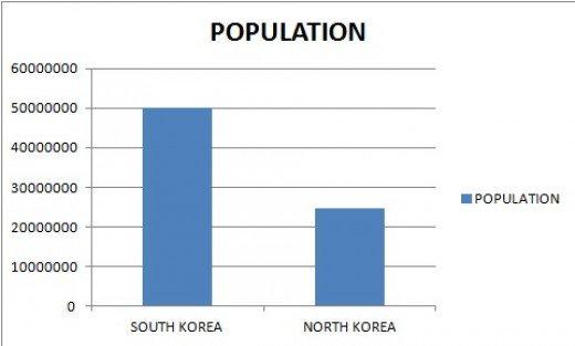 korea population