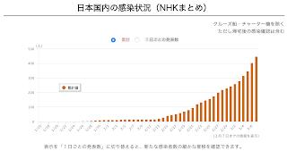 日本的感染患者数-数据,是从开始到3月7日