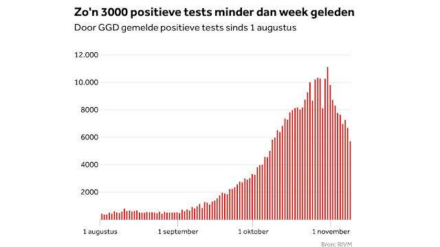 هولندا تسجل انخفاض ملحوظ بأعداد المصابين بفيروس كورونا