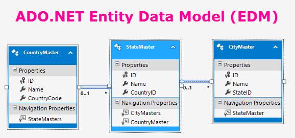 ADO.NET Entity Data Model (EDM)