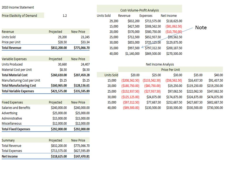 Thecostguru Cost Volume Profit Completed Reports For Graph Excel Template