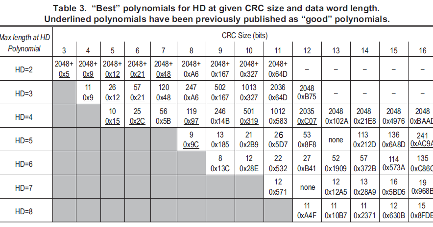 Better Embedded System SW: What's the best CRC polynomial to