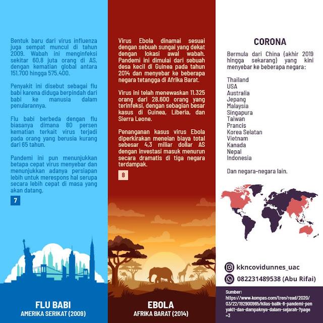 Sejarang singkat 8 pandemi sebelum muncul Corona