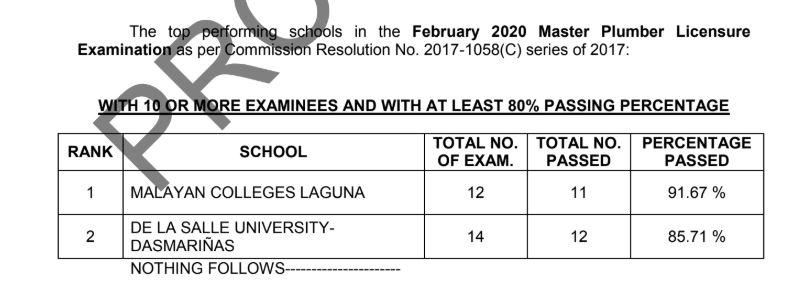 PERFORMANCE OF SCHOOLS: February 2020 Master Plumber board exam result