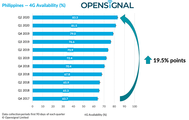 4G availability in PH 2017 to 2020