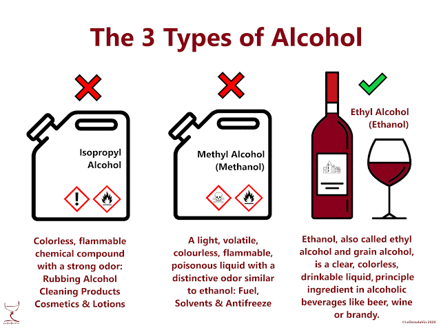The 3 Types of Alcohol by ©LeDomduVin 2020
