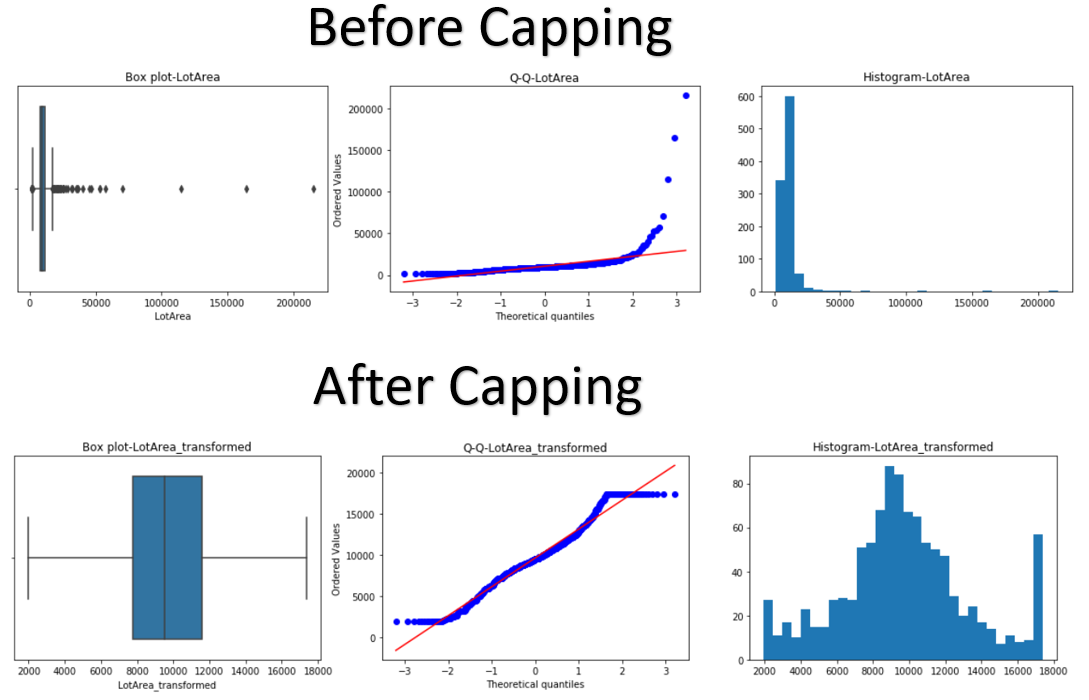 Data | Machine Learning | Data Science
