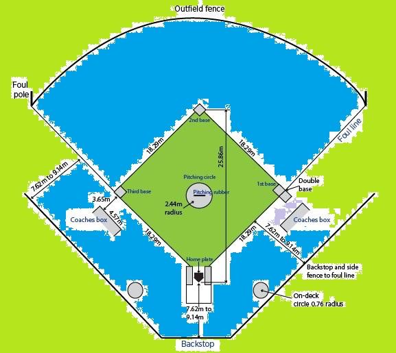 Softball Teknik Dasar Bermian Softball Lanjutan Bacaki