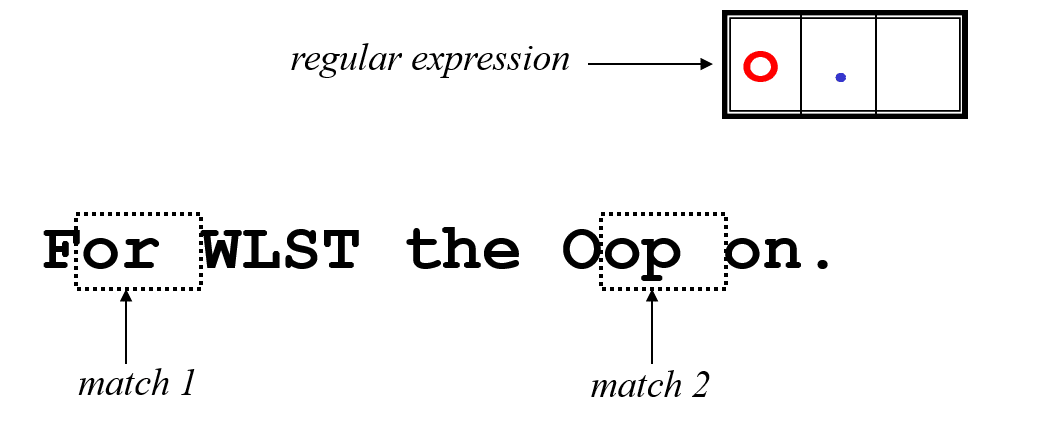 WLST by Examples: Regular Expressions in WLST