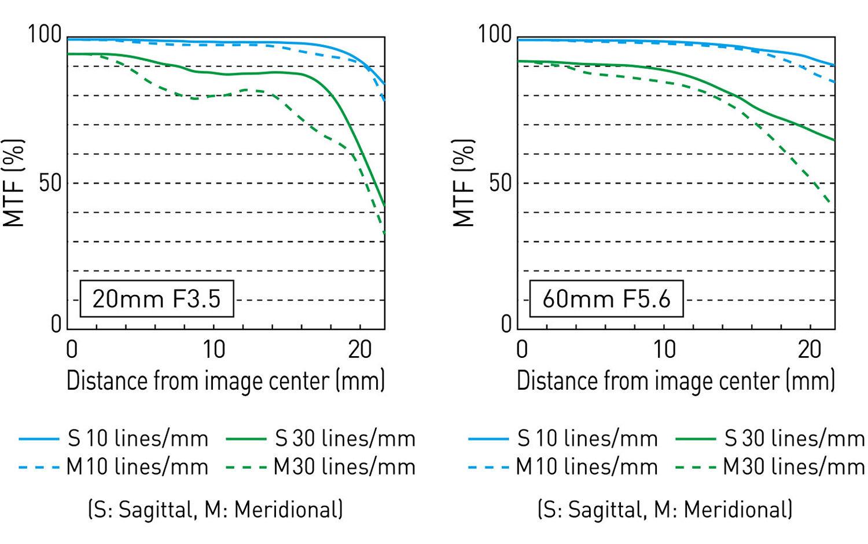MTF-график объектива Panasonic Lumix S 20-60mm f/3.5-5.6