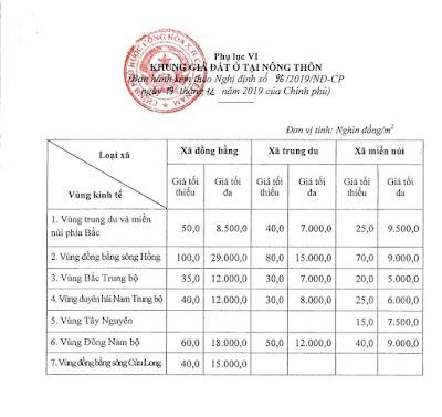 Nghị Định 96/2019/NĐ-CP quy định về khung giá đất