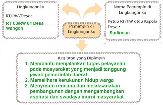 Peta Pikiran RT