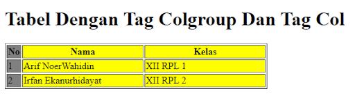 Tag Colgroup dan tag col