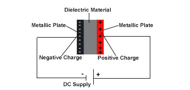 Capacitor Working Process
