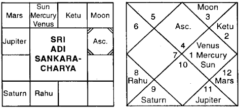 Sri Adi Shankaracharya Horoscope