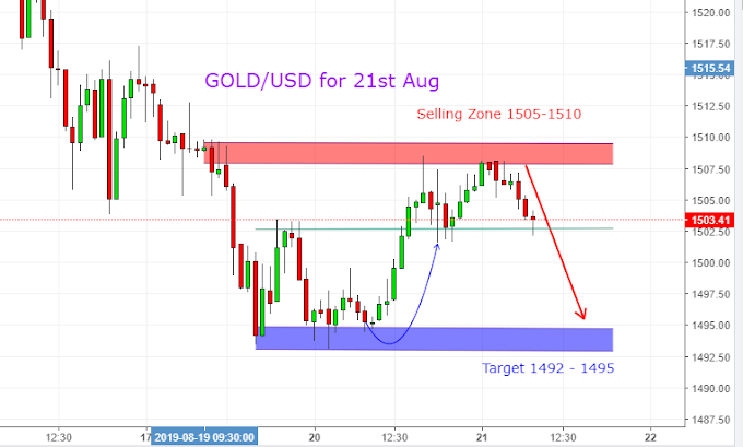 GOLD/USD & GBP/JPY for 21st Aug
